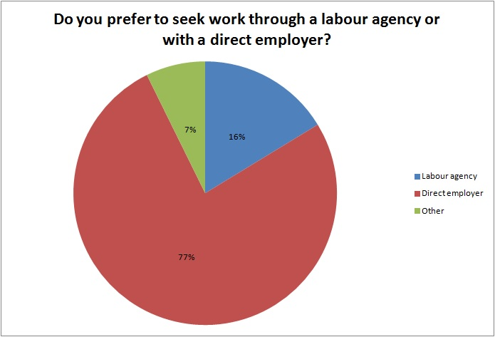 Survey:  Over 3 in 4 electrical workers opposed to agency labour