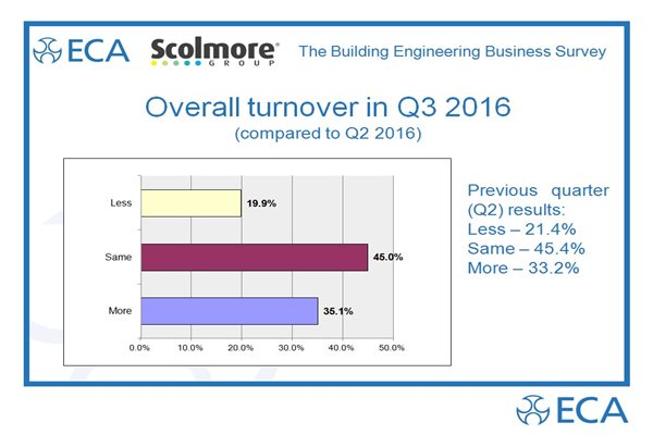Survey: Turnover boost for Building Services Firms